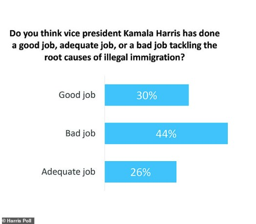 A Harvard/Harris poll from June 15 - 17 2021 reflected Americans' discontent with the VP's handling of the border crisis