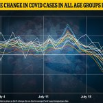 Covid England: Cases are now falling in ALL age groups, official data reveals 💥👩💥