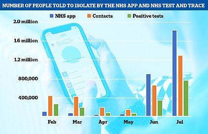 A record 1.5million people were asked to self-isolate by NHS Test and Trace last week, official data shows