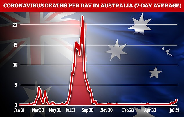 Australia has seen a total of just 34,000 Covid cases and 918 deaths from the virus, but has been through more than a dozen lockdowns this year alone