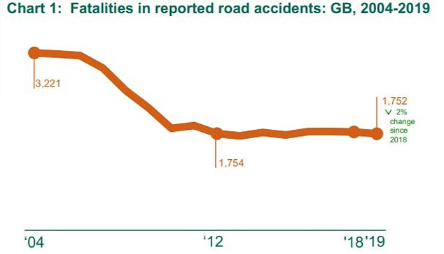 The latest full-year government statistics show that 1,752 people were killed on Britain's roads in 2019 - a figure that has remained consistent since 2012. Pressure is now mounting on MPs to trigger a fresh reduction in annual deaths
