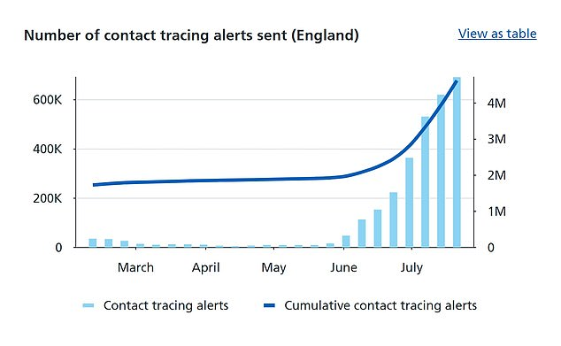 NHS figures show nearly 700,000 alerts were given out by the app in the week to July 21, the highest number since it was introduced