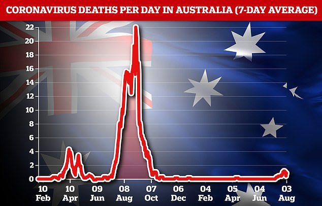 Covid deaths across the country remain low (pictured), though the city of Sydney saw five people die Wednesday - its joint-highest one-day toll of the pandemic so far
