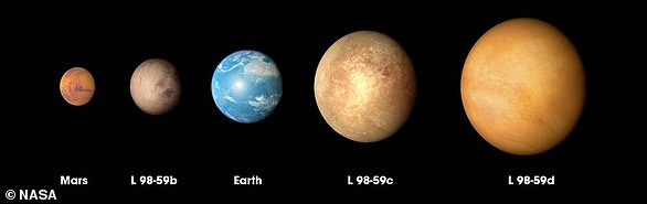L 98-59b is smaller than Earth but larger than Mars. NASA has previously describedL 98-59b as the 'tiniest exoplanet'. Meanwhile,L 98-59c andL 98-59d are larger than both Earth and Mars