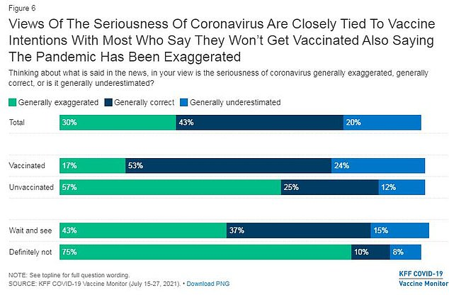 The majority of unvaccinated Americans (57%) believe Covid risks have been exaggerated
