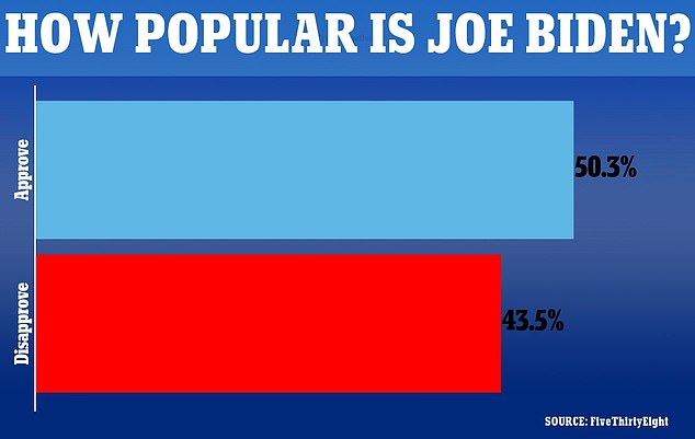 A poll aggregation site found Biden's disapproval rating also reached a record high for his White House term in August