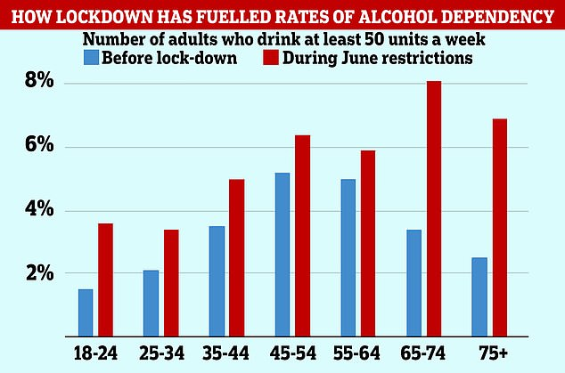 Nearly one million people in England became addicted to alcohol as a result of lockdowns, official data suggests
