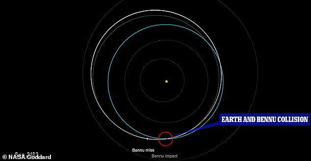 Asteroid Bennu, which is about a third of a mile wide, has a 1-in-2,700 chance of hitting Earth on the afternoon of September 24, 2184 (pictured). The statement was share by NASA on Wednesday and stems from data collected by the OSIRIS-Rex spacecraft that is brining samples of the asteroid back to Earth