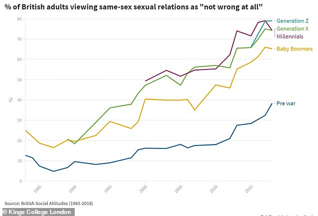 79 per cent of British Gen Z adults say same-sex sexual relations are 'not wrong at all', compared with 65 per cent of Baby Boomers