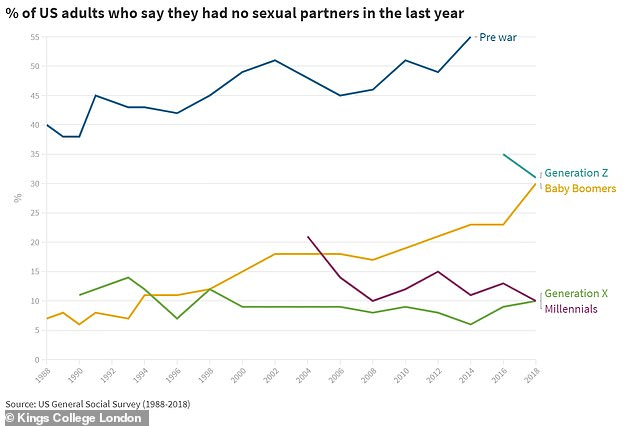 Only 10 per cent of Gen X and Millennials in the US had no sexual partners in the last year. This compared with 30 per cent for Baby Boomers and 31 per cent for Gen Z