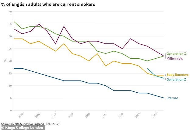 Gen X and Millennials have the most smokers per cohort in England - 22 per cent. Only 5 per cent of the 'silent generation' (pre-war) in England are current smokers, according to the data