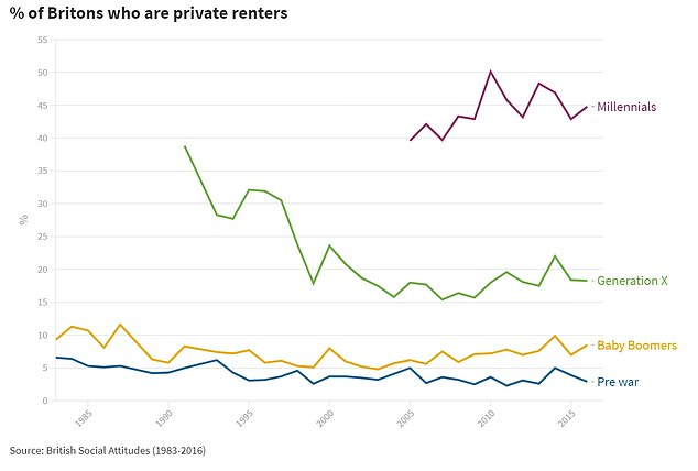 As of 2016, 45 per cent of Millennials are renting privately - which is more than any other generation