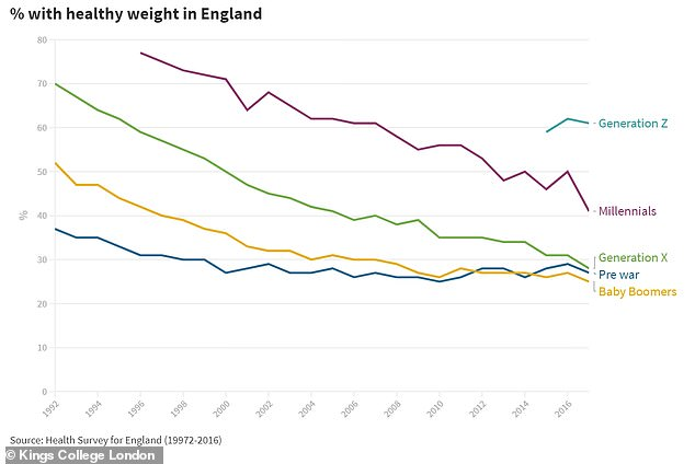Gen Z has the highest proportion of adults in England who have a healthy weight (61 per cent). Baby Boomers have the lowest (25 per cent)