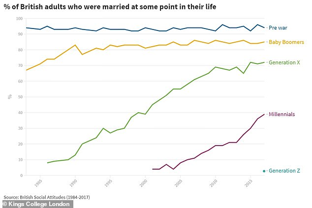 The death of marriage is exaggerated, but it is declining across generations, the data shows