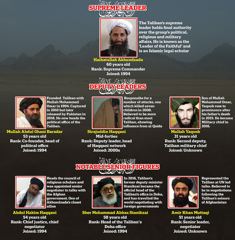 Many founders of the original Taliban are still in leadership positions today as the militants take control of Afghanistan, while others are the sons of founders who have since died or were killed in action. After the deaths of former chief Mohammed Omar and his successor Akhtar Mohammad Mansour in less than 12 months, the leadership is held by Haibatullah Akhundzada. Dubbed 'Leader of the Faithful', the Taliban's Supreme Commander who has the final word on its political, religious and military policy. Despite being the now-obvious choice, there is speculation that Akhundzada may not become the front-facing leader of the new Islamic Emirate of Afghanistan - the full name of Afghanistan under the new Taliban rule. Under Akhundzada sits three deputies. In addition to Mullah Yaqoob, there is Mullah Abdul Ghani Baradar and Sirajuddin Haqqani, with the three being described be one Western official as 'the just-about-OK, the bad and the very, very ugly'. Mullah Abdul Ghani Baradar - who arrived back in Afghanistan after 20 years in exile - is perhaps the most well-known and senior. He was the co-founder of the Taliban along-side Mullah Omar - who bestowed the title 'brother' upon him as a sign of affection. Some have suggested he may take up a prime-ministerial role under the new regime. Sirajuddin Haqqani heads up his late-father's group - the Haqqani Network - a US-designated terror cell responsible for a number of brutal killing throughout Afghanistan, including a bombing that killed seven children. After a meteoric rise to power following his father's death, Mullah Yaqoob heads up the Taliban's military, and was likely responsible for the recent incursion that has seen Afghanistan fall under the group's control once more
