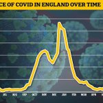 Covid cases fell by 4% in England last week with one in 80 people infected, official data shows 💥👩💥