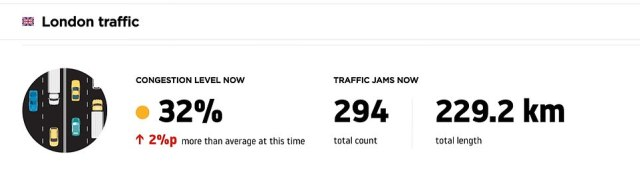 London traffic was above average on Bank Holiday Monday - reflecting congestion trends seen across the country today