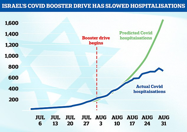 Pressure is building on No10 to approve a booster programme. In Israel - the first country to hand out third doses - Covid hospitalisations are already falling after vaccination. The above graph shows the modelled Covid hospitalisations if they doubled every week (green line) and the actual hospitalisations (blue line). Admissions tailed off two weeks after boosters were dished out in the country