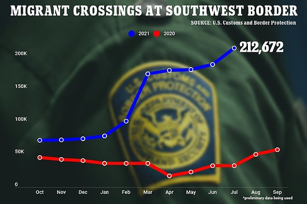 Crossings at the southern border have been rising significantly since Biden took office, hitting a 21-year high of 212,672 in July