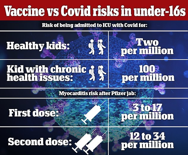 The JCVI said that youngsters under 16 with severe conditions have a one in 10,000 chance of falling seriously ill with Covid compared to the one in 500,000 risk for healthy children. It said that a very rare heart complication associated with the jabs meant the benefits of vaccination 'only marginally' outweighed the risks in healthy under-16s, but not enough to recommend a mass rollout