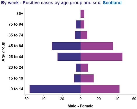 Covid cases by age group in Scotland for the week beginning September 6