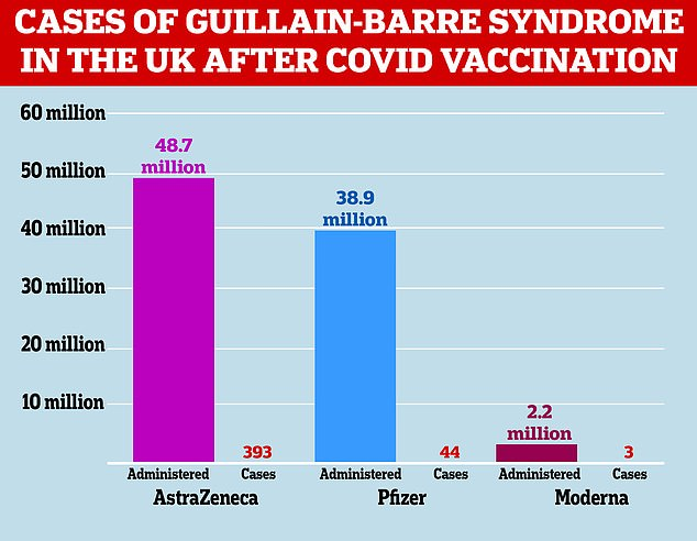 The graph above shows the number of Guillain-Barré cases detected in the UK following the introduction of the COVID vaccine.  UK medical regulator MHRA said it has not been able to 'confirm or deny' a possible link between AstraZeneca's jab and the condition.