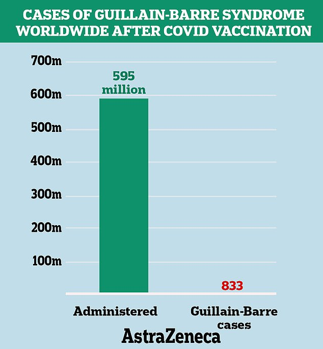 The European Medicines Agency earlier this month reported 833 cases of Guillain-Barré syndrome from 592 million doses worldwide today.  It was found that the overall risk of suffering from the syndrome after vaccination with AstraZeneca was less than one in 10,000