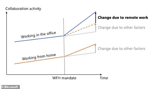 Also on Thursday, researchers at Microsoft released a study that found that work from home reduced communication, creativity and teamwork. For the study, researchers separated changes in behavior caused by remote work specifically, rather than the upheaval of the pandemic itself.