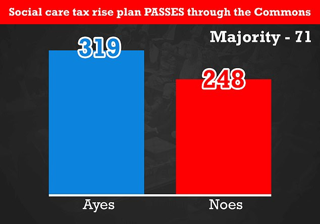Rebels claim revolts in further votes on the plans this week be far worse than last week's capitulation, where just five Tories voted against