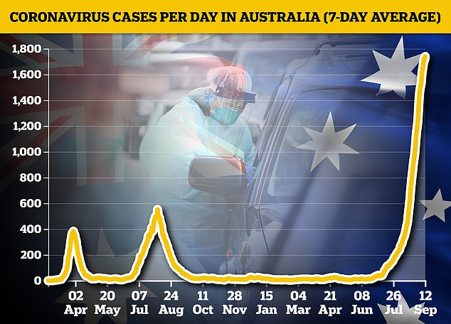 Australia is in the midst of its biggest wave of infections so far after its 'zero Covid' strategy failed to contain outbreaks of the highly-infectious Delta variant