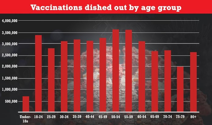 This graph shows the number of first doses given by age group.  The NHS publishes age groups as five-year terms, and groups all people under the age of 18 together.  It shows that more than 620,000 have already been vaccinated among under-18s