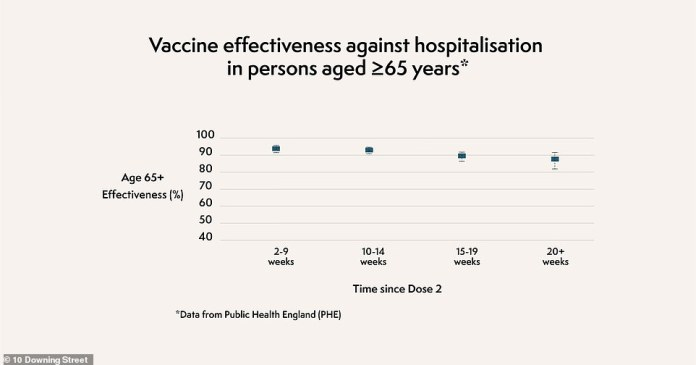The effectiveness of vaccines against hospitalization decreases slightly after more than 20 weeks in people 65 and older.  JCVI said only a slight drop in absolute effectiveness was seen, but the risk of waiting and hoping in the winter was not worth it.