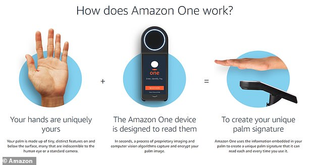 The Amazon One palm-reading device (pictured) — already rolled out at Amazon Go grocery stores in the US — is now positioned outside the Red Rocks Amphitheater in Denver, Colorado