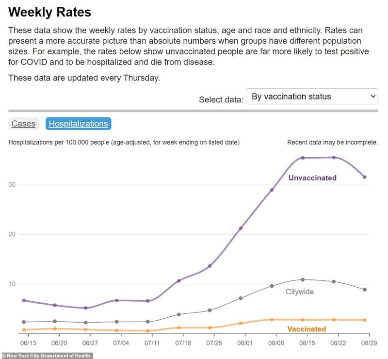 The data also indicates that most of the newly hospitalized patients infected with COVID-19 are unvaccinated