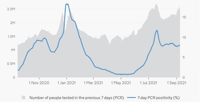 ENGLAND: The above graph shows the number of PCR tests carried out by day (grey bars) in England, and their positivity rate — or the percentage of swabs that detected the virus (blue line). PCR tests have risen slightly since schools returned