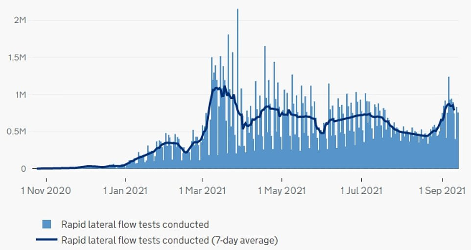 ENGLAND: The above graph shows the number of lateral flow tests carried out a day in England (blue bars) and the average number over the previous seven days (blue line). It shows that tests done surged when schools returned