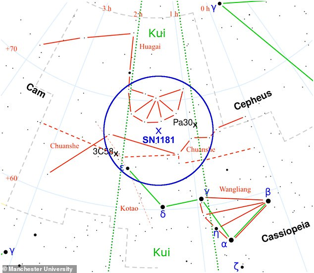 Professor Albert Zijlstra of the University of Manchester said that all research indicates that Parker's star and Pa30 are equivalent to the 1181 supernova (pictured on a star chart).
