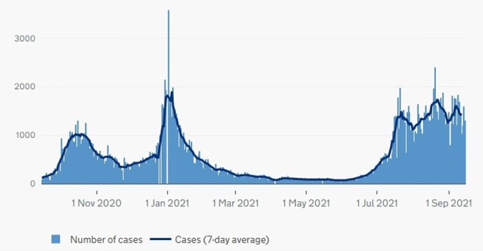 Northern Ireland: The graph above shows COVID cases as of the date reported in Northern Ireland.  It shows that despite the recent reopening of schools in the country, they are also on a downward trajectory.