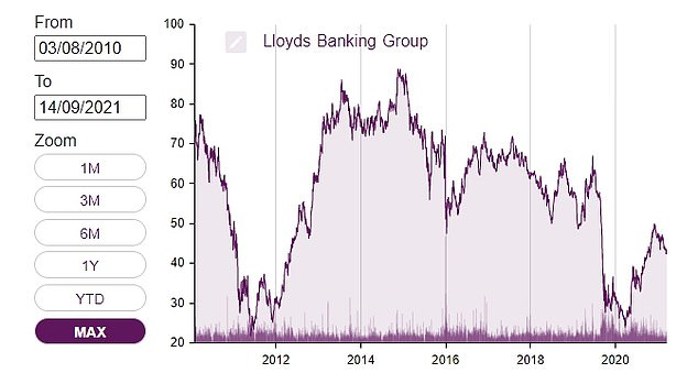 This chart of the money doesn't go as far back as the 2009 rights issue, but it shows that Lloyd's hasn't been a great long-term investment over the past 11 years.