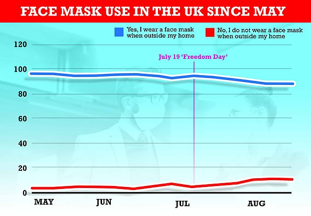 Some 89 per cent of Britons said they wore face masks outside the home at the end of August, according to data from the Office for National Statistics. For comparison, in May it was 98 per cent