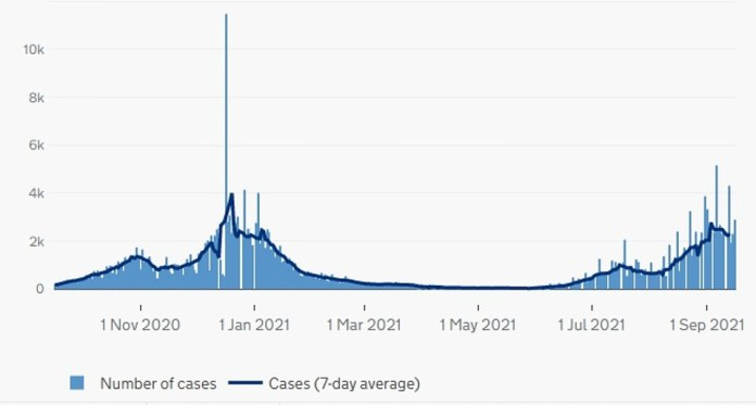 Wales: The graph above shows COVID cases as of the date reported in Wales.  These have also started closing in the country amid the return of schools.