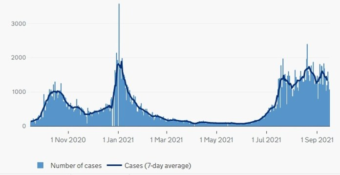 Northern Ireland: The graph above shows the reported cases in the UK nation.  This suggests that they have begun to dip into Northern Ireland, although they remain high.