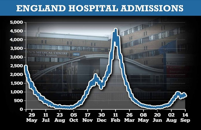 The UK is currently receiving 1,000 Covid hospitalizations per day, most of which are in England (shown).  This is up from about 750 on 'Independence Day' on 19 July, when all legal restrictions were lifted in England.