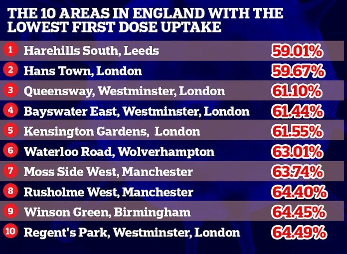 According to the latest NHS weekly vaccination figures, five of the 10 areas receiving the lowest first dose are in London, two in Manchester, while the others are in Leeds, Wolverhampton and Birmingham.