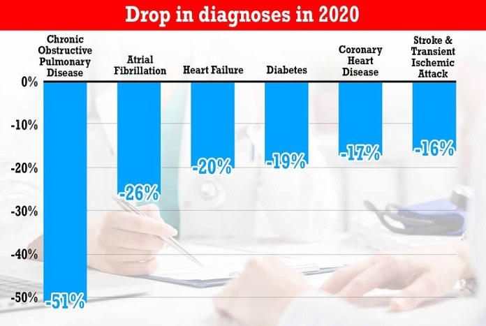 The lack of GP appointments during the pandemic led to a drop in diagnoses of chronic diseases by up to half last year.  The incidence of chronic pulmonary disease (COPD) - a group of lung conditions that cause difficulty breathing - was 51 percent lower in 2020 than in 2019, a damning report from the Department of Health found.  The number of patients diagnosed with atrial fibrillation, an irregular heart rate that increases the risk of stroke and heart attack, decreased by a fifth, followed by both heart failure and diabetes.  There was also a 17 percent drop in coronary heart disease cases, the report found, and a 16 percent drop in stroke
