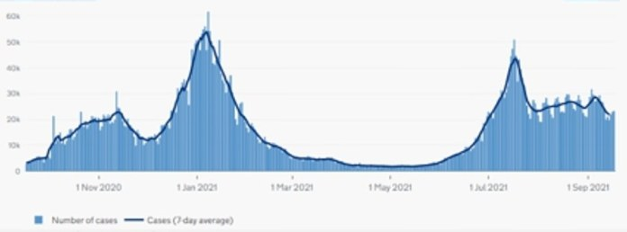 England: The graph above shows the number of COVID cases in England as of the date reported.  This suggests cases in the country are on a downward spiral as the projected increase in infections due to the reopening of schools is failing