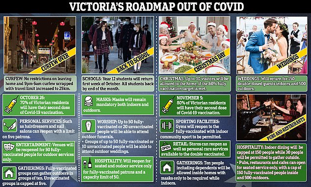 Victorian Premier Daniel Andrews responded to criticism that his government's roadmap was too cautious when compared with the NSW plan on Monday