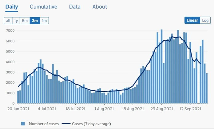 Scotland: Scotland saw a rapid rise in cases when education resumed in mid-August, but the wave appears to have peaked