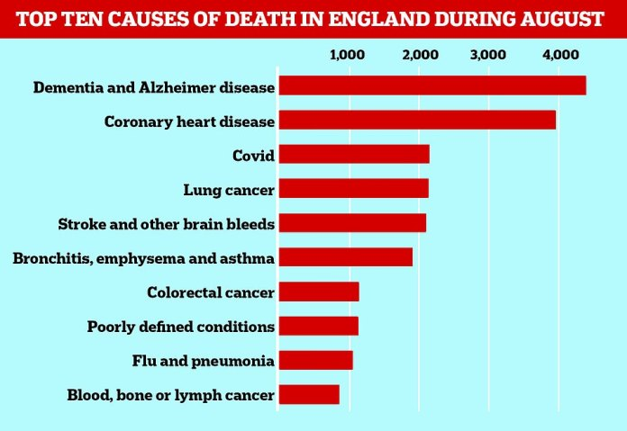 Official figures showed today, Covid has become the third leading cause of death in England.  He revealed that there were 2,162 deaths in August, referring to the virus.  Only dementia (4,417 deaths) and heart disease (3,982) led to more deaths.  Lung cancer caused 2,150 deaths