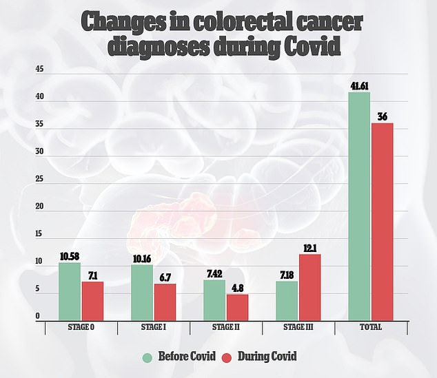 Overall diagnoses of colorectal cancer, and early stages of cancer, fell during the epidemic, although cases of more severe stages of cancer had risen sharply.